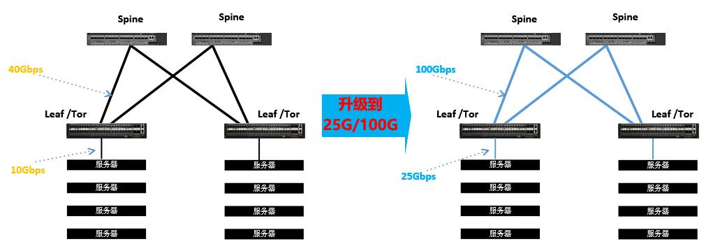 数据中心从10G/40G升级到25G/100G 时的几个注意点