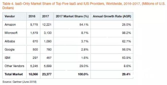 主导物联网市场的四大关键是什么?