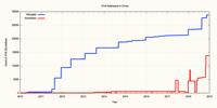 从数据看中国的IPv6部署