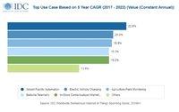 IDC预测:2019年全球物联网支出将达到7450亿美元