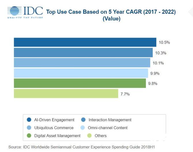 到2022年,全球客户体验的支出将达到6410亿美元